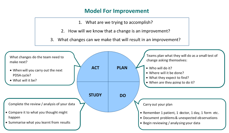Figure 1: Model for Improvement & Plan Do Study Act cycle (PDSA - image adapted)